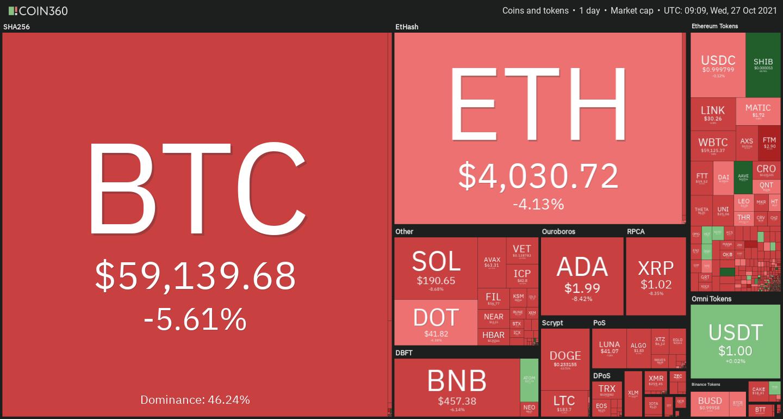 Crypto market heat map